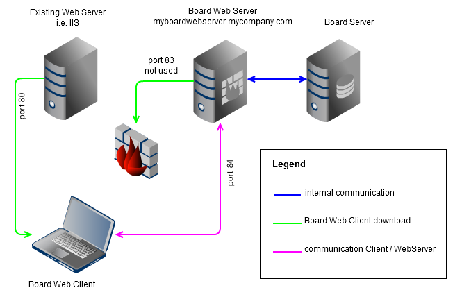 Board Web Server configuration